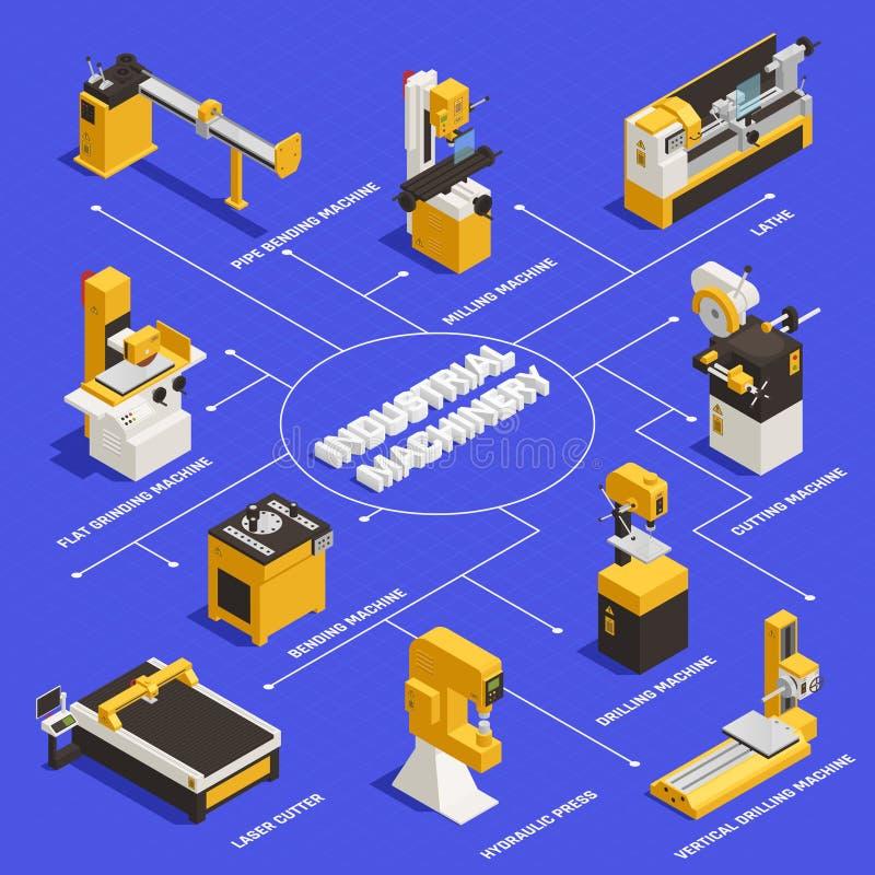 Industrial Machinery Flowchart. With bending machine symbols isometric vector illustration stock illustration