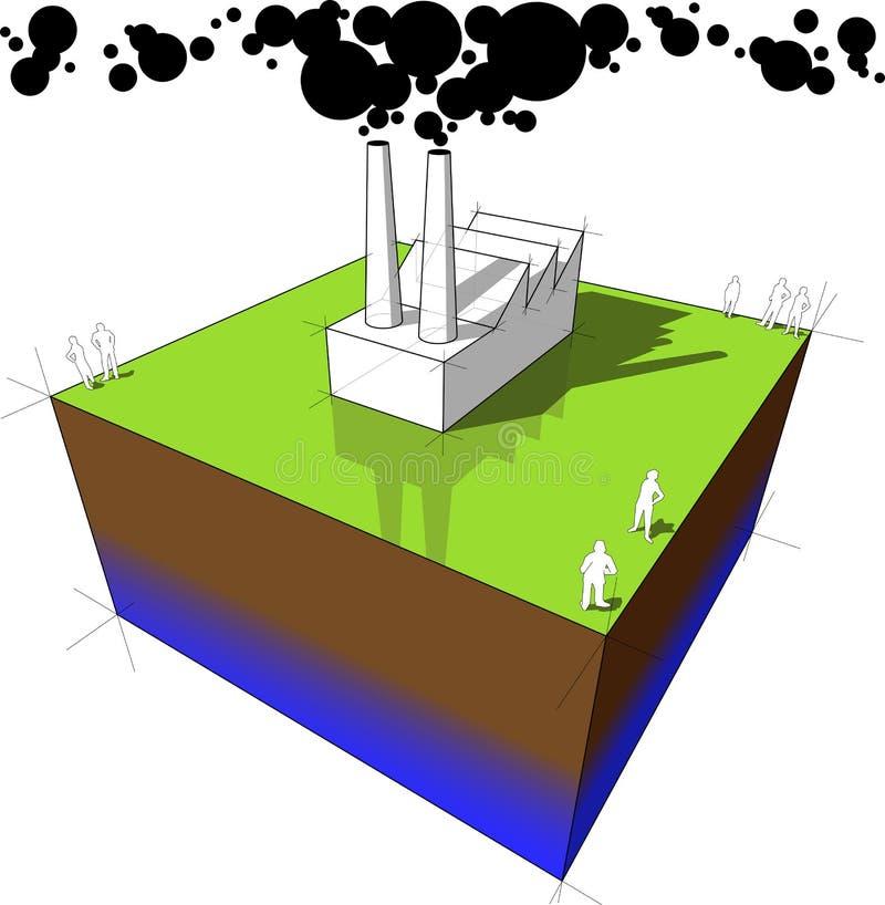 Industrial Pollution Diagram Stock Vector