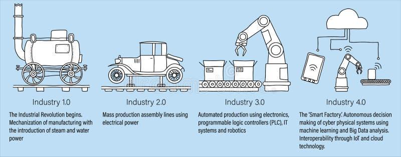 Industrie 4 infographic 0 vertegenwoordigend de vier industriële revoluties in productie en techniek Wit gevuld lijnart. royalty-vrije illustratie