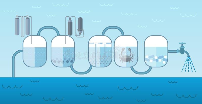 Industrieel het Systeemconcept van de Waterpomp royalty-vrije illustratie