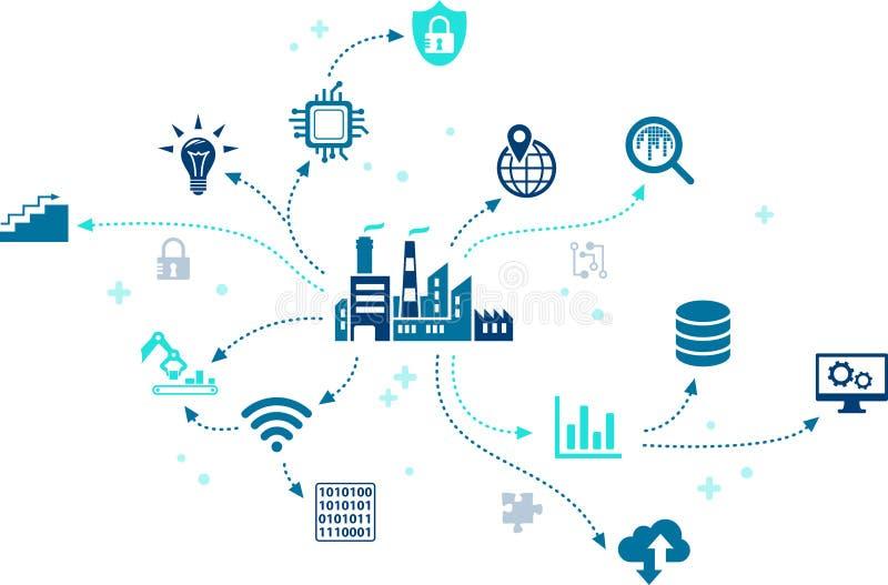 Industrieel Internet van dingen/de industrie 4 0 / bedrijfsautomatisering - illustratie stock illustratie