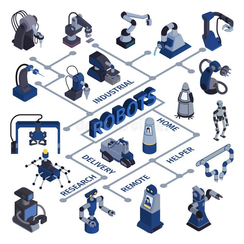 Industrieel Robots Isometrisch Stroomschema royalty-vrije illustratie