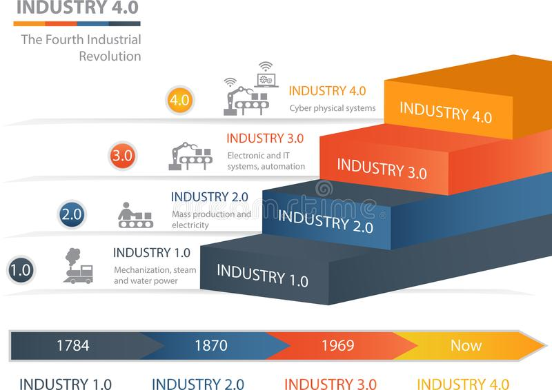 Industry 4.0 The Fourth Industrial Revolution vector illustration