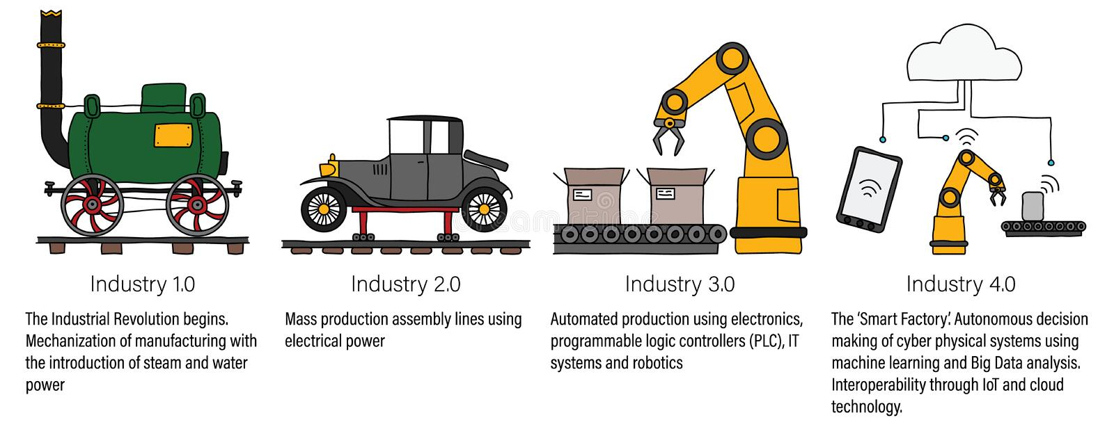 Industry 4.0 infographic representing the four industrial revolutions in manufacturing and engineering. Colour filled line art stock illustration