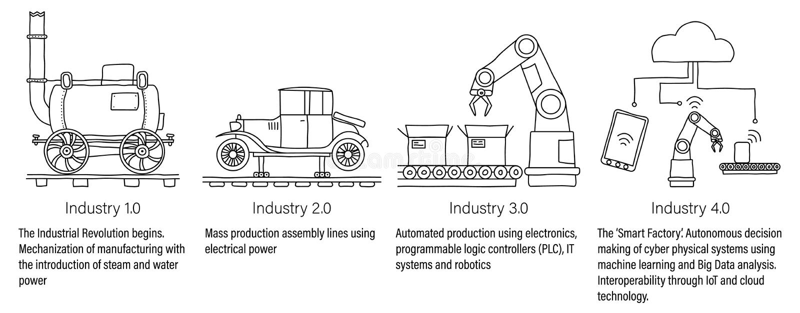 Industry 4.0 infographic representing the four industrial revolutions in manufacturing and engineering. Unfilled line art. Industry 4.0 infographic representing royalty free illustration