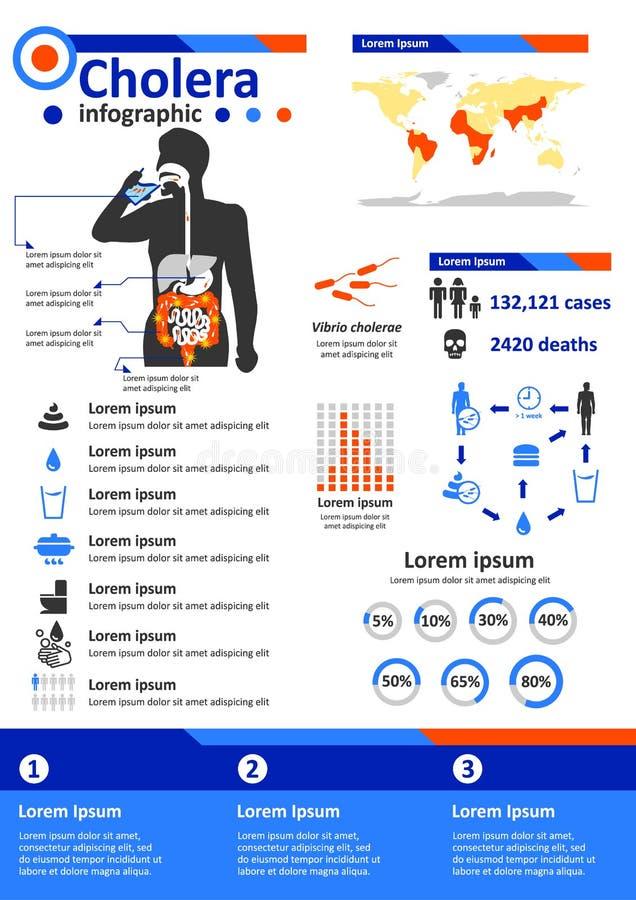 Infectieziekte Infographics - Cholera royalty-vrije illustratie