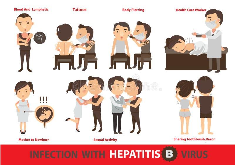 Infekci zapalenie wątroby b ilustracja wektor