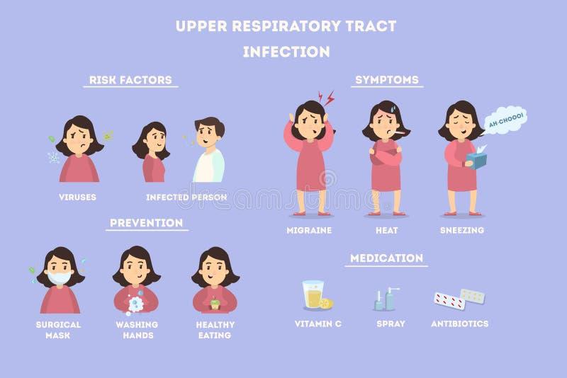Infezioni superiori delle vie respiratorie illustrazione vettoriale