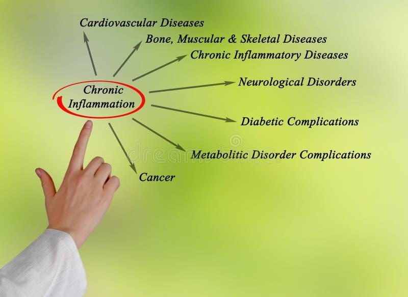 Inflammation chronique photos libres de droits
