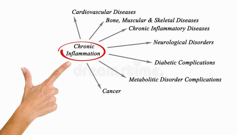 Inflammation chronique photo stock