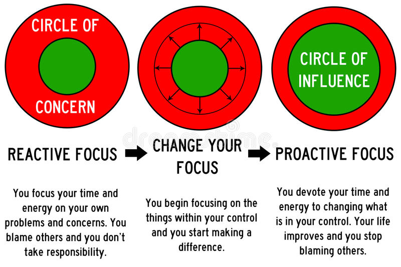 Influence and concern. Change your focus and enlarge your influence vector illustration
