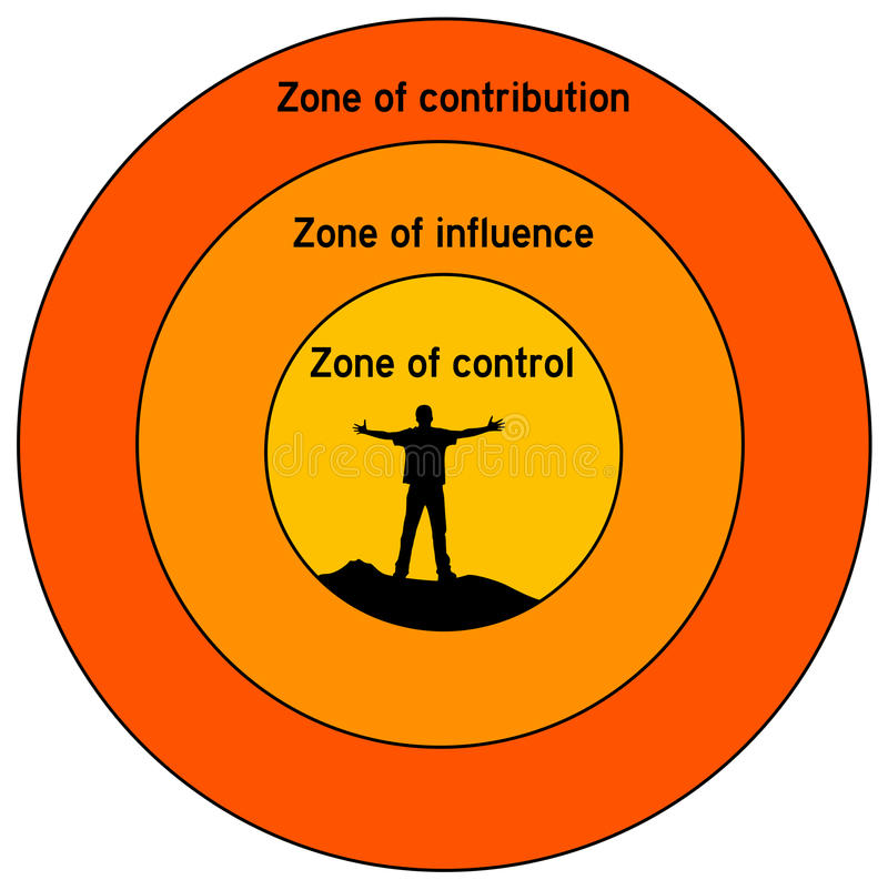 Influence and control. Different zones in life: contribution, influence and control vector illustration