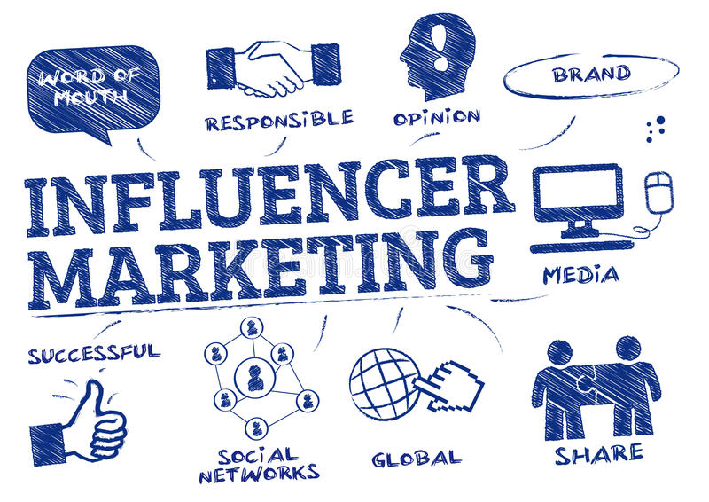 Influencer pojęcia marketingowy doodle ilustracja wektor