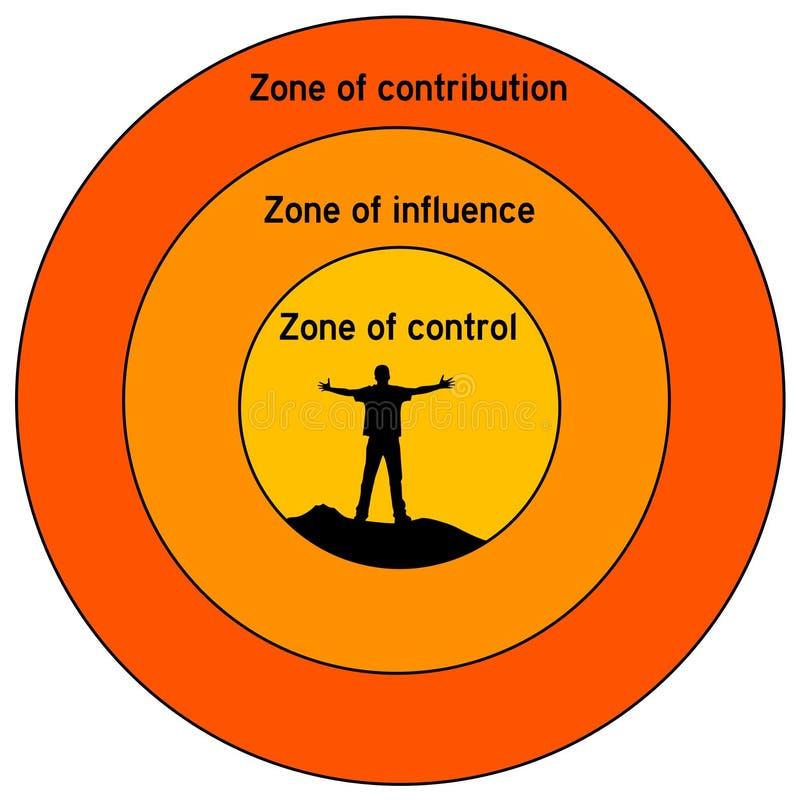 Influencia y control ilustración del vector