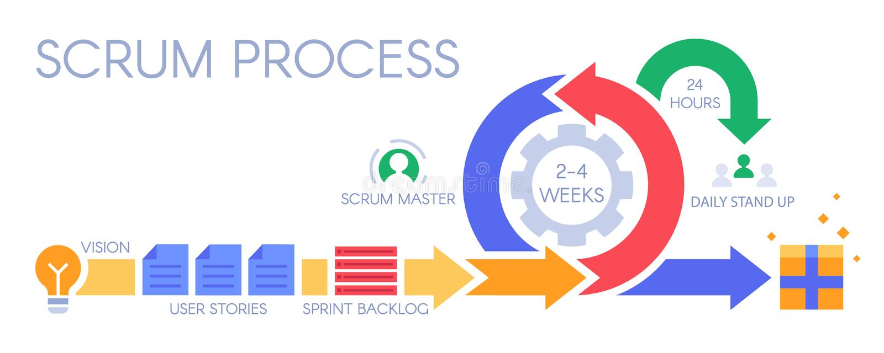 infographic混乱的过程 敏捷发展方法学,冲刺管理和短跑积压传染媒介例证 库存例证
