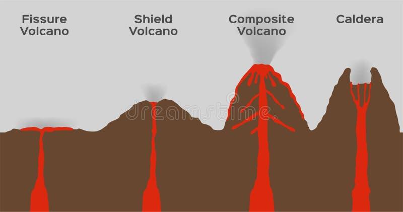 infographic火山的类型 向量 火山爆发/裂痕盾综合和破火山口 皇族释放例证