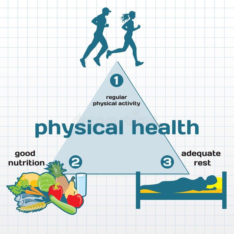 infographic的身体健康 库存例证