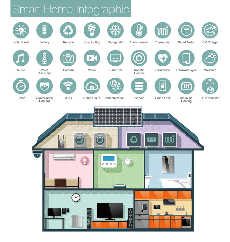 infographic聪明的家庭自动化,象和文本 库存例证