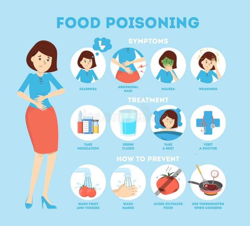 infographic食物中毒的症状 恶心和痛苦 向量例证