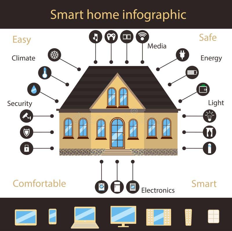 Infographic à la maison futé illustration stock
