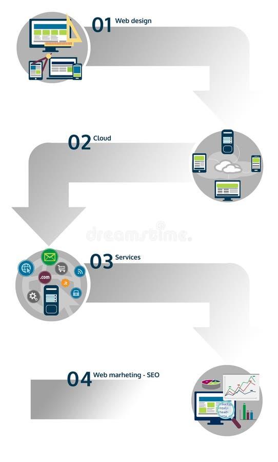 Infographic потока операций веб-дизайна стоковые изображения