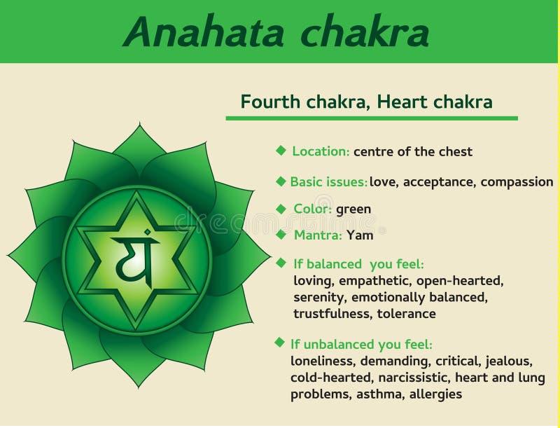 Infographic Anahata chakra Fjärde beskrivning för hjärtachakrasymbol och särdrag Information för kundaliniyoga royaltyfri illustrationer