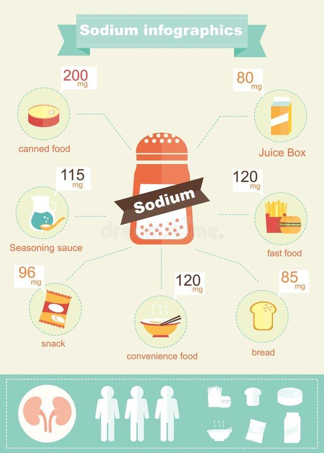 Infographic av natrium vektor illustrationer