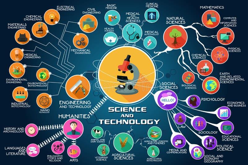 Infographic av vetenskap och teknik royaltyfri illustrationer