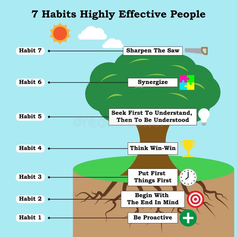 Infographic avec des icônes 7 personnes fortement efficaces d'habitudes illustration stock