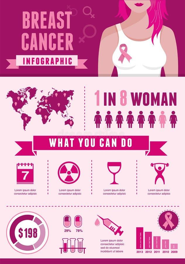 Infographic borstkanker en roze lint royalty-vrije illustratie