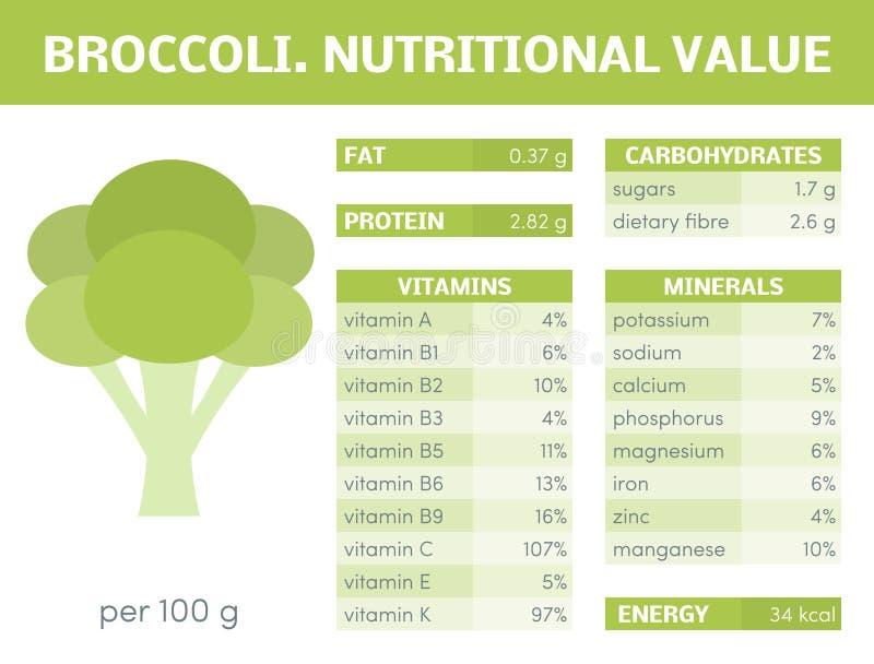 Infographic broccoli stock illustrationer