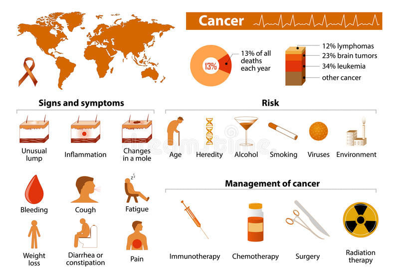 Infographic cancer vektor illustrationer