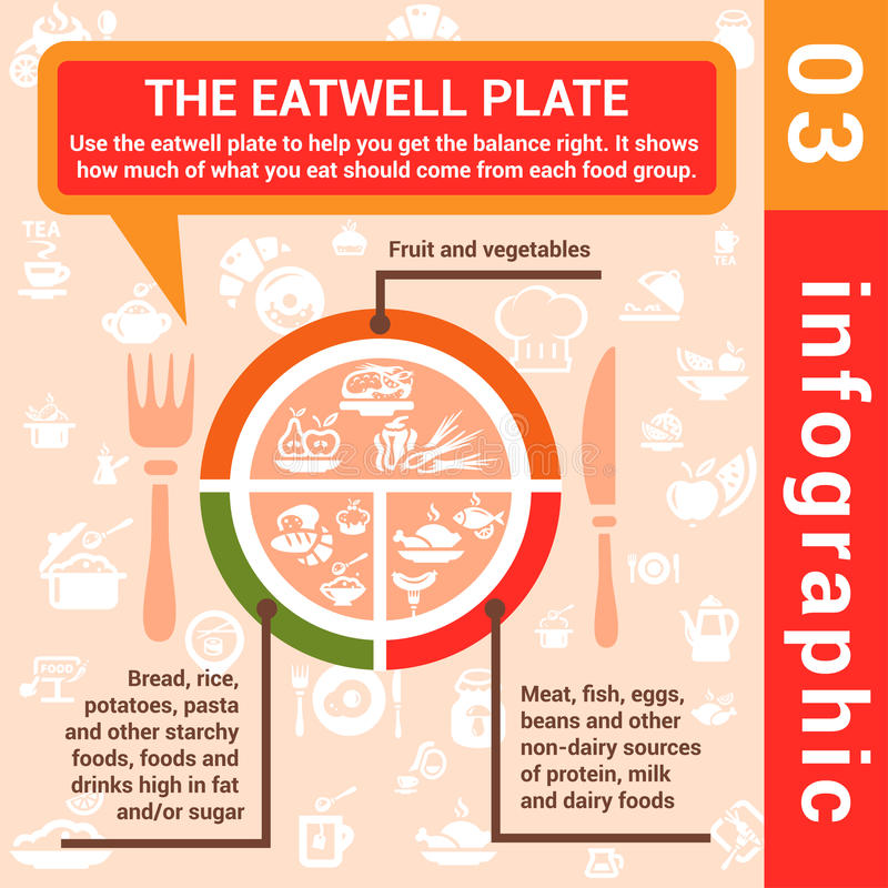 Free Infographic Concept Eatwell Plate Stock Image - 32774401
