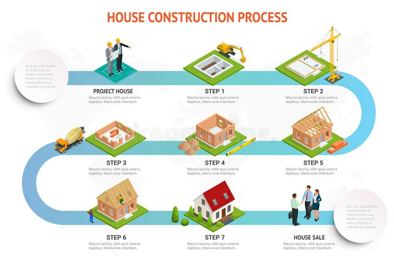Infographic construction of a brick house. House building process. Foundation pouring, construction of walls, roof. Installation and landscape design vector royalty free illustration