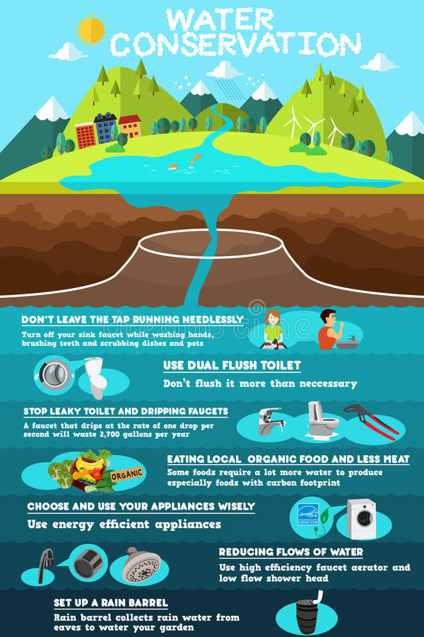 Infographic de conservation de l'eau illustration libre de droits