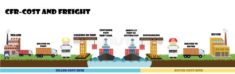 Infographic de Incoterms, condição de transporte na expedição CFR do mar ilustração do vetor