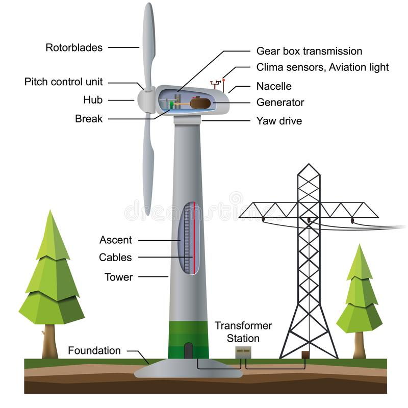 Infographic del generatore eolico isolato su fondo bianco royalty illustrazione gratis