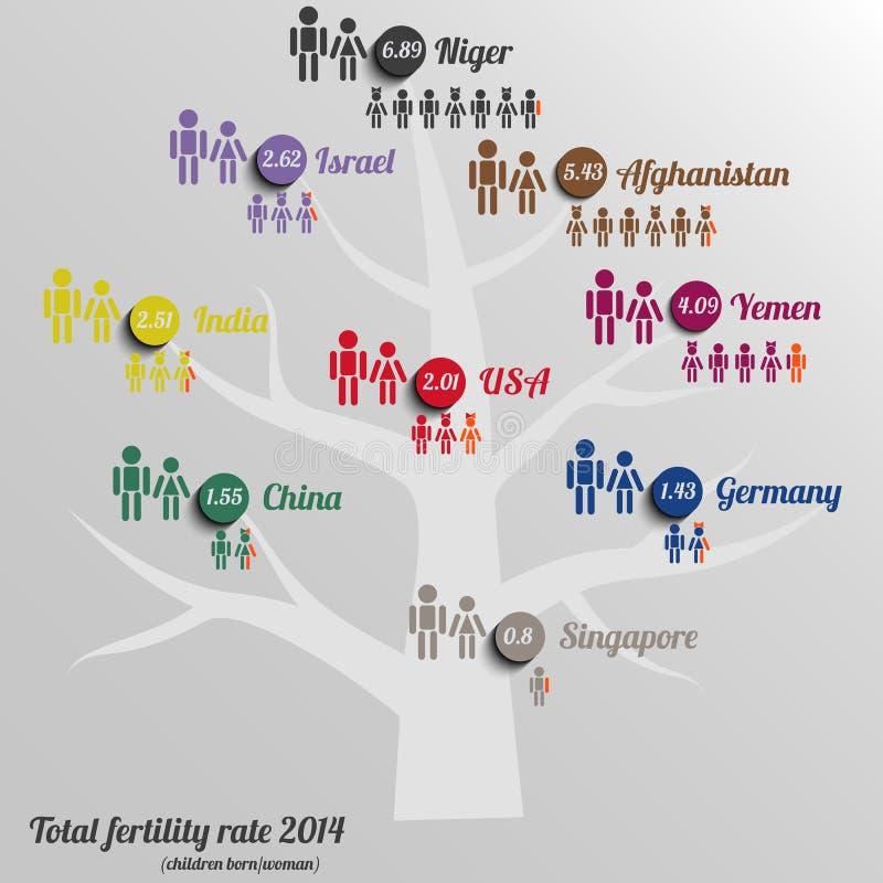 Infographic der GesamtbaumFruchtbarkeitsziffer lizenzfreie abbildung