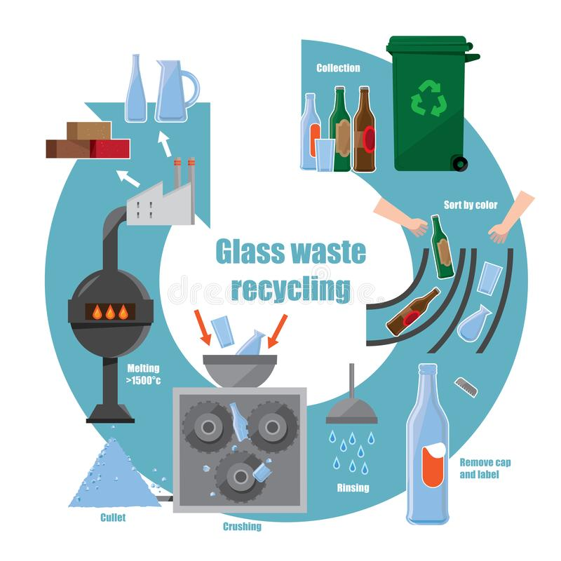 Infographic diagram of glass waste recycling process vector illustration