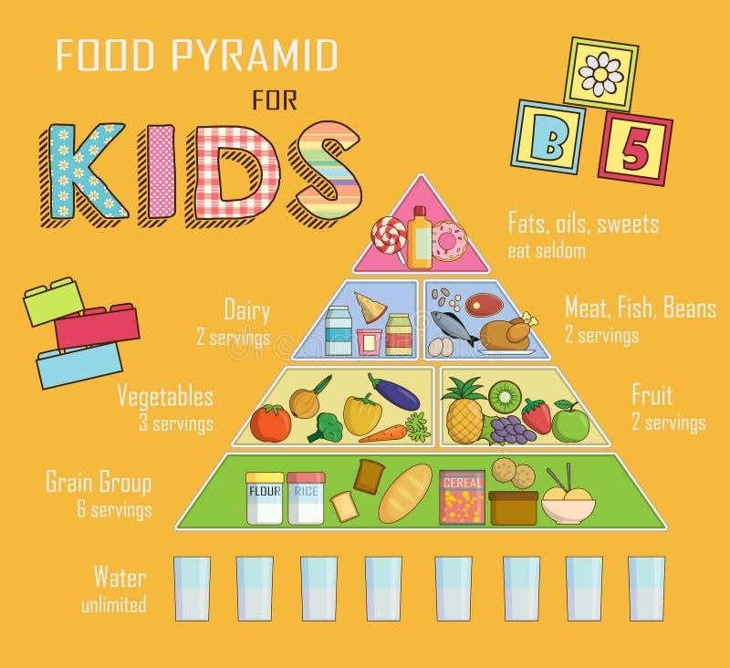 Infographic diagram, illustration av en matpyramid för barn och ungenäring Visar sund matjämvikt för lyckad growt royaltyfri illustrationer