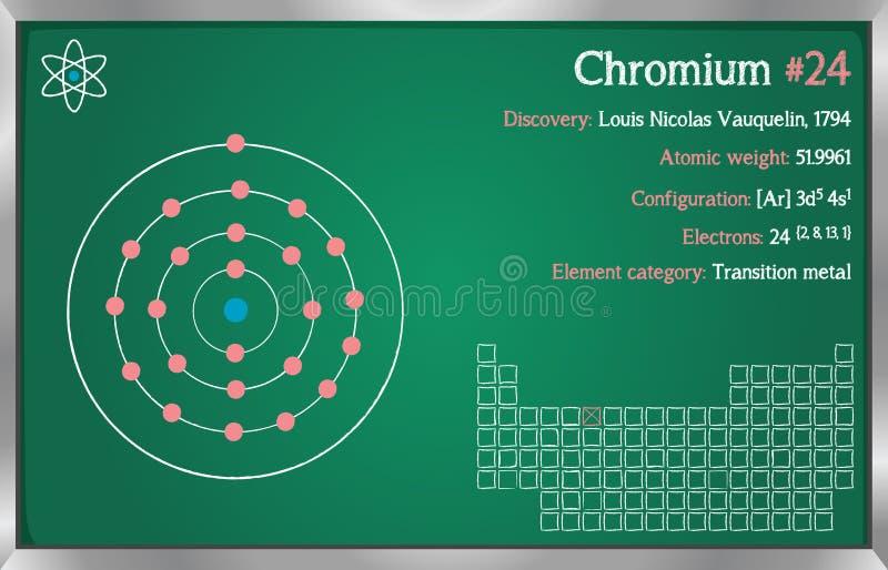 Infographic element Chromium royalty ilustracja