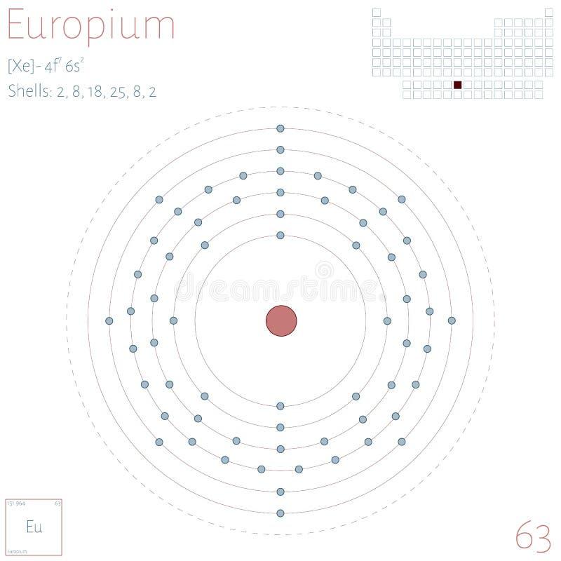 Infographic of the element of Europium vector illustration