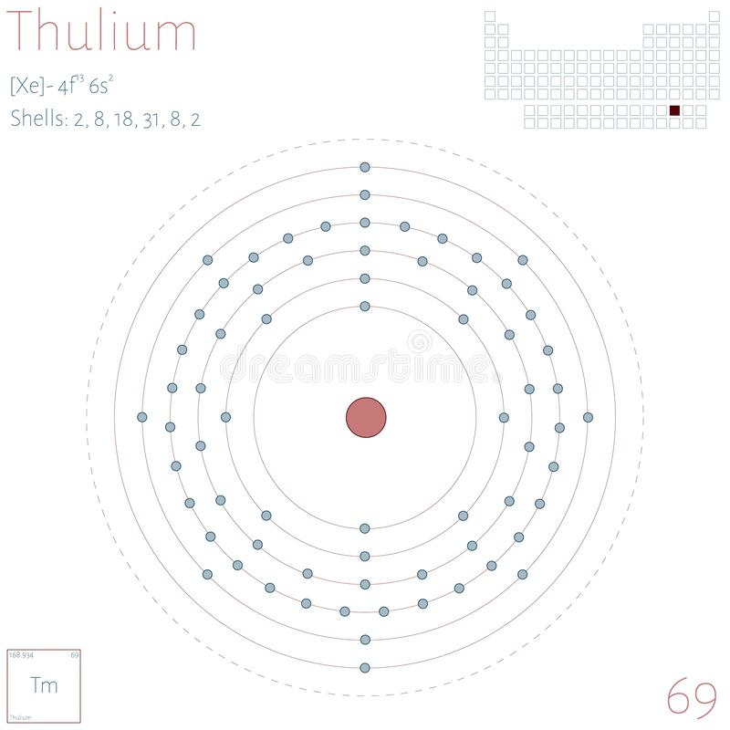 Infographic of the element of Thulium stock illustration