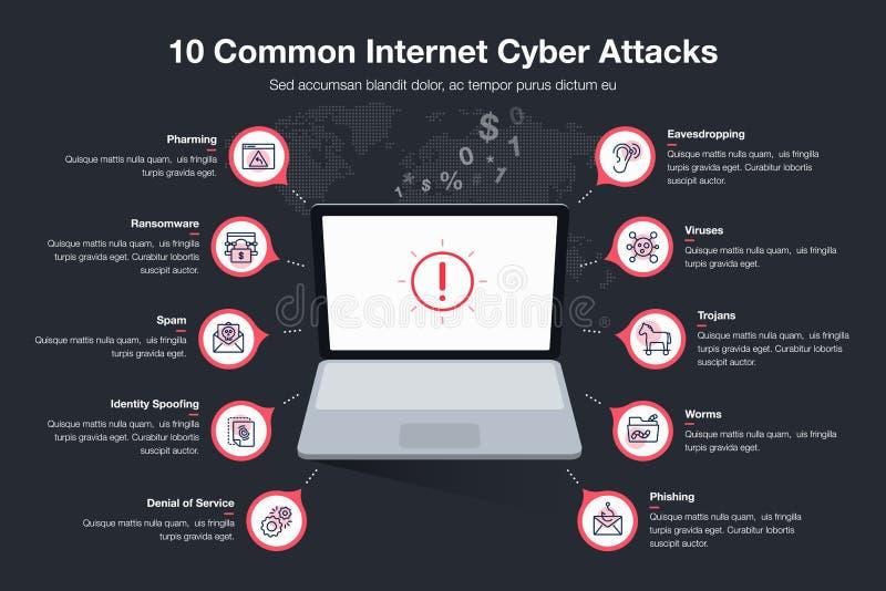 Infographic för mallen för 10 den gemensamma internetcyberattacts - mörk version royaltyfri illustrationer