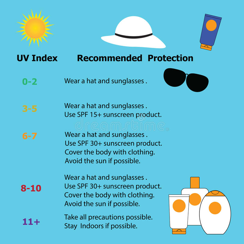 Infographic för skydd från risken av skadligt extremt UV royaltyfri illustrationer