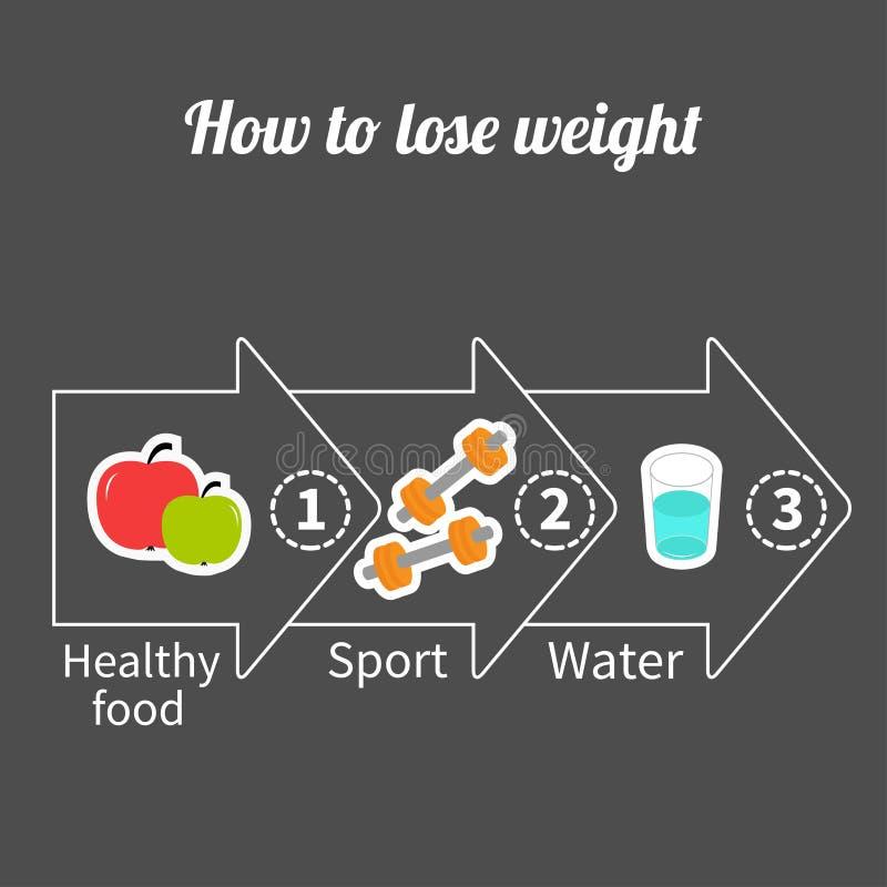 Infographic gewichtsverlies in drie stappen Grote pijl stock illustratie