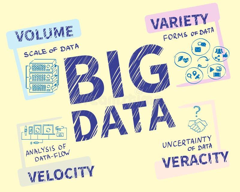 Infographic handrawnillustration av stora data - 4V stock illustrationer