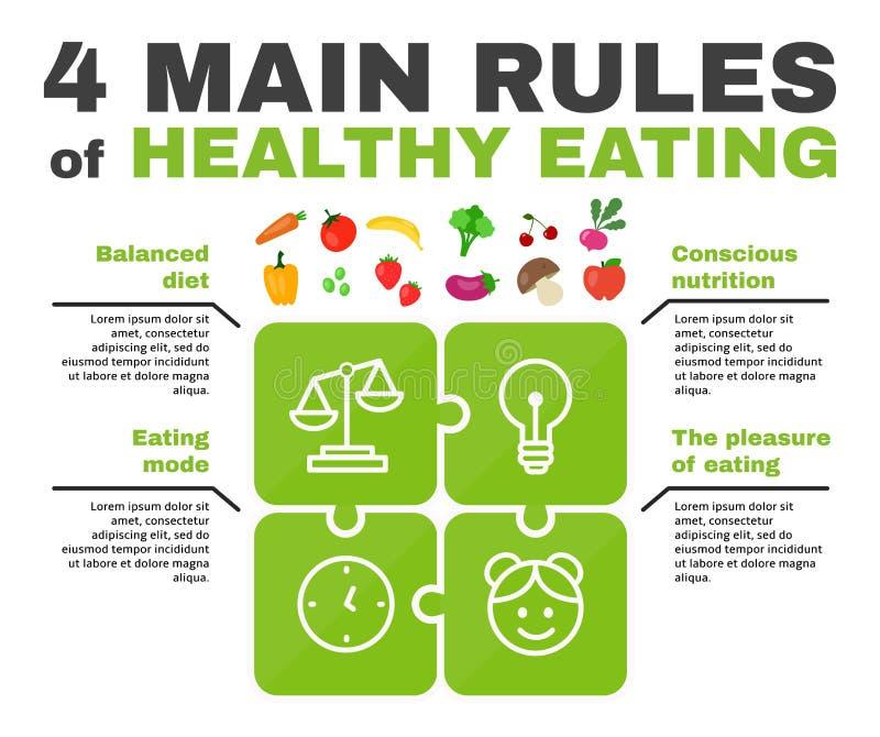 4 infographic huvudsakliga regler av sunt äta vektor illustrationer