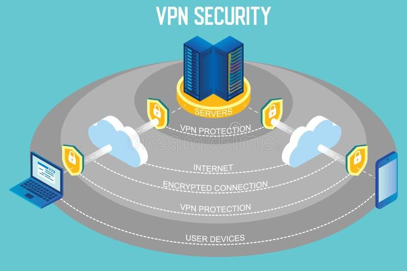 Infographic isométrique de vecteur de sécurité de VPN illustration libre de droits