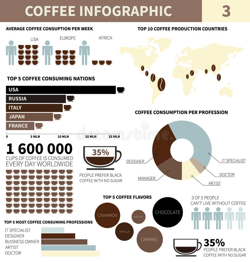 Infographic kaffe royaltyfri illustrationer